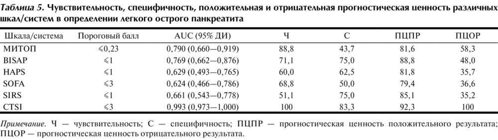 таблица 5